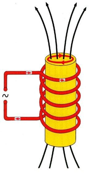 Graphic Inductor